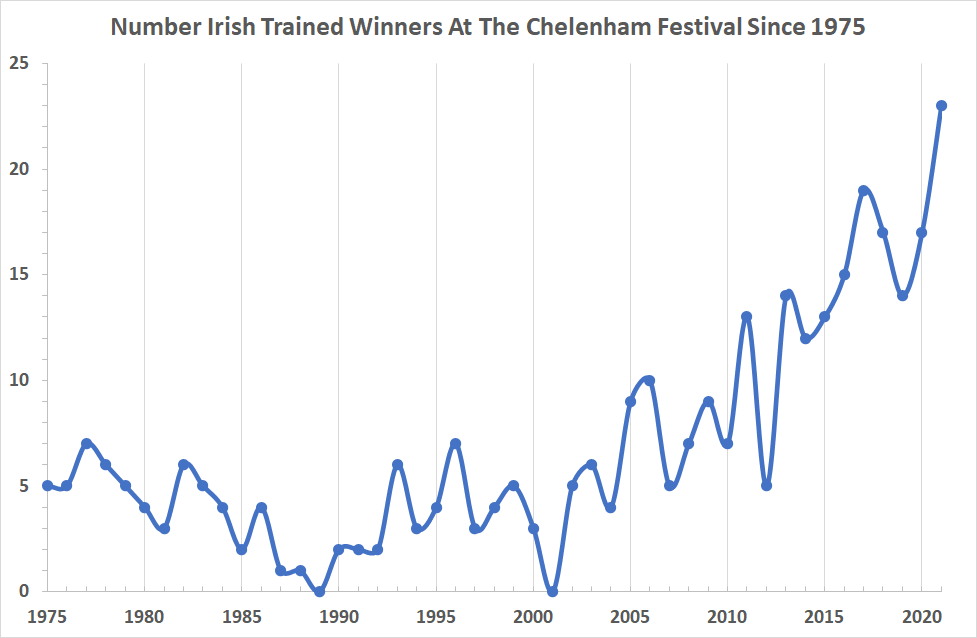 number of irish trained winners at the cheltenham festival since 1975 chart