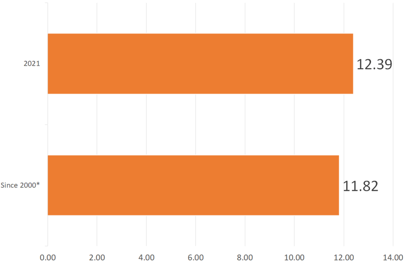average winner odds at cheltenham festival